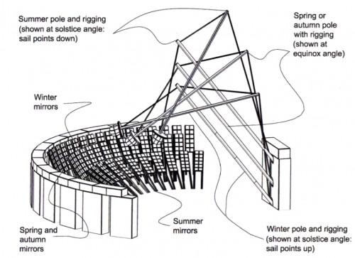 An Engineering Exploration of Stonehenge