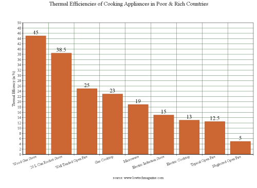 thermal efficiencies of cooking stoves in poor and richt countries