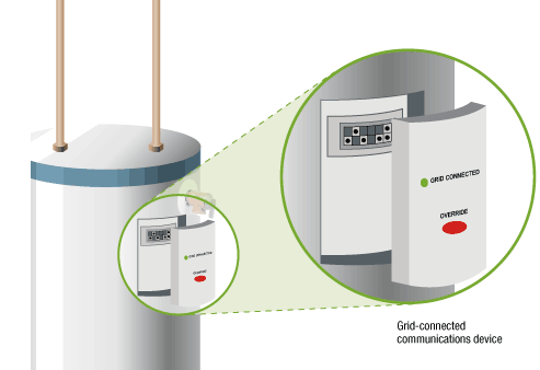 grid interactive water heaters