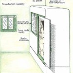 Fully Enclosed Showers