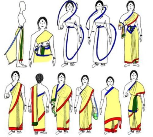 sari clothing insulation