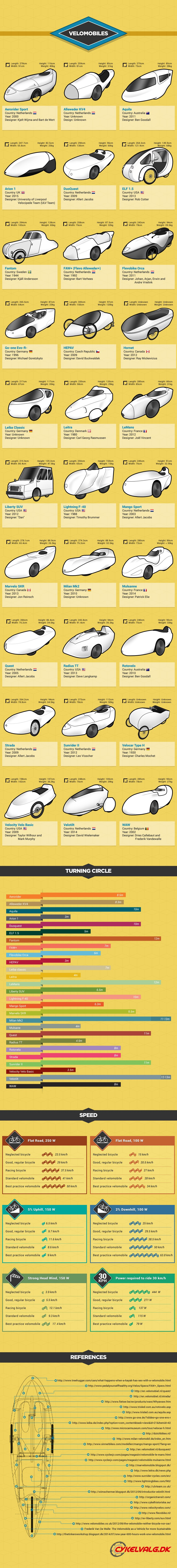 velomobiles infographic