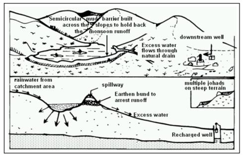 water johad drawing